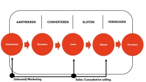 Inbound Marketing en Consultative selling