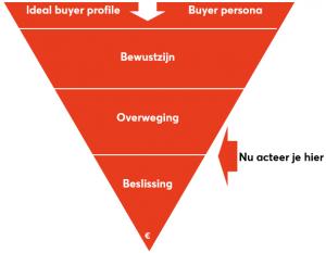 Online marketing en Sales Fases
