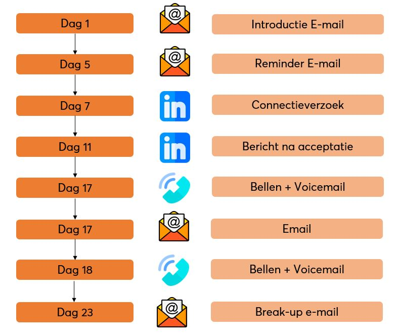 Sales Sequence inclusief e-mail
