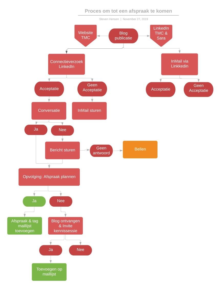 Voorbeeld Sales Sequences
