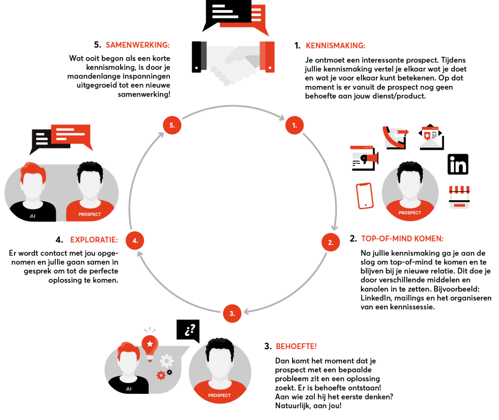 Marketing en Sales aanpak Spits